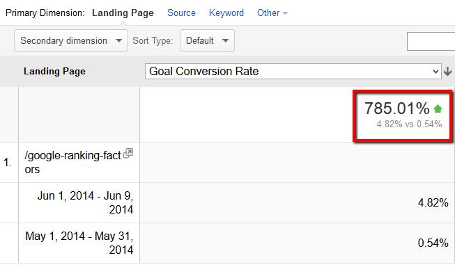 backlinko brian dean seo goal conversion rate