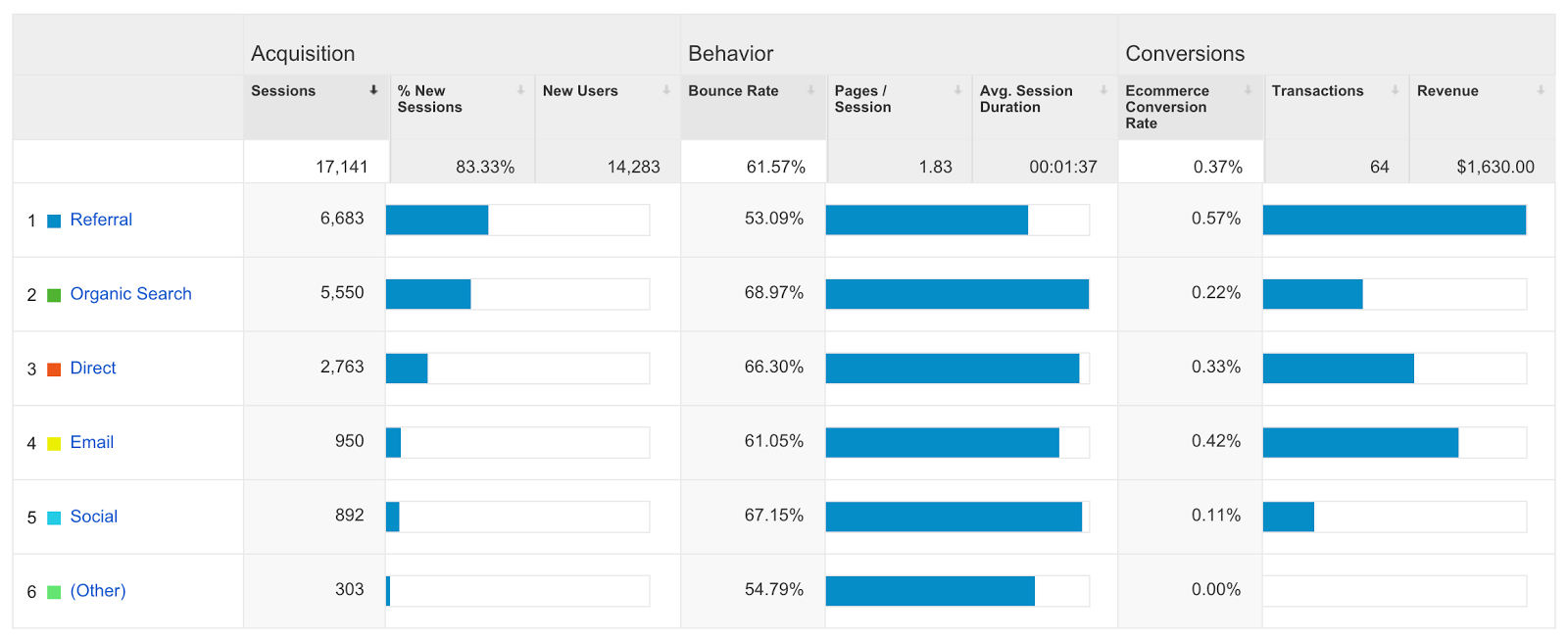 google analytics conversions acquisitions