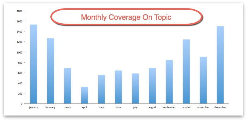 monthly coverage on topic