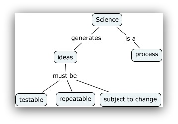 scientific method and marketing
