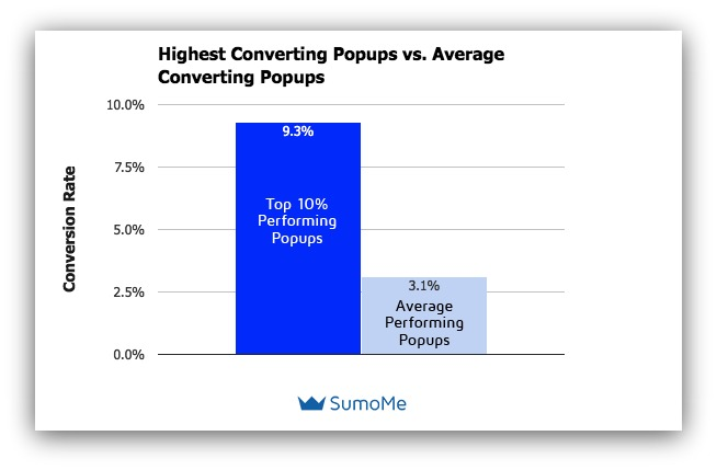 Pop-Up Conversion Rates