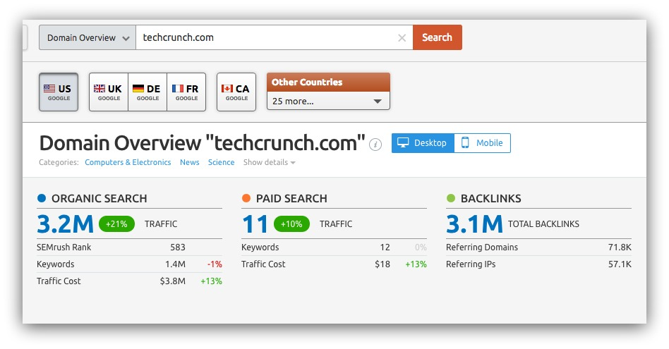 techcrunch on semrush