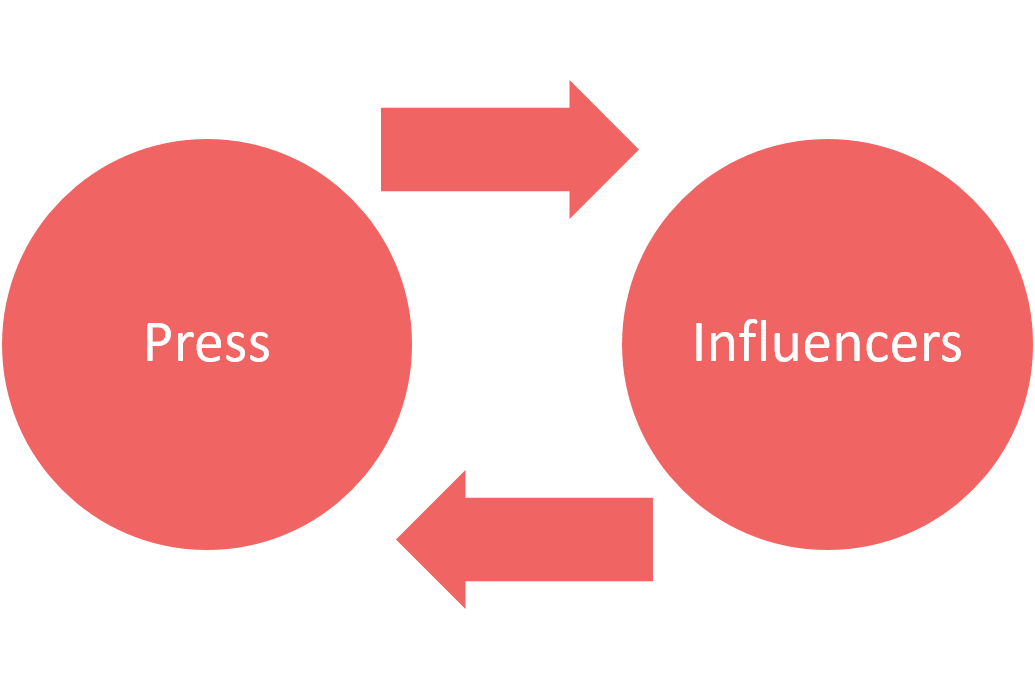 press and influencers