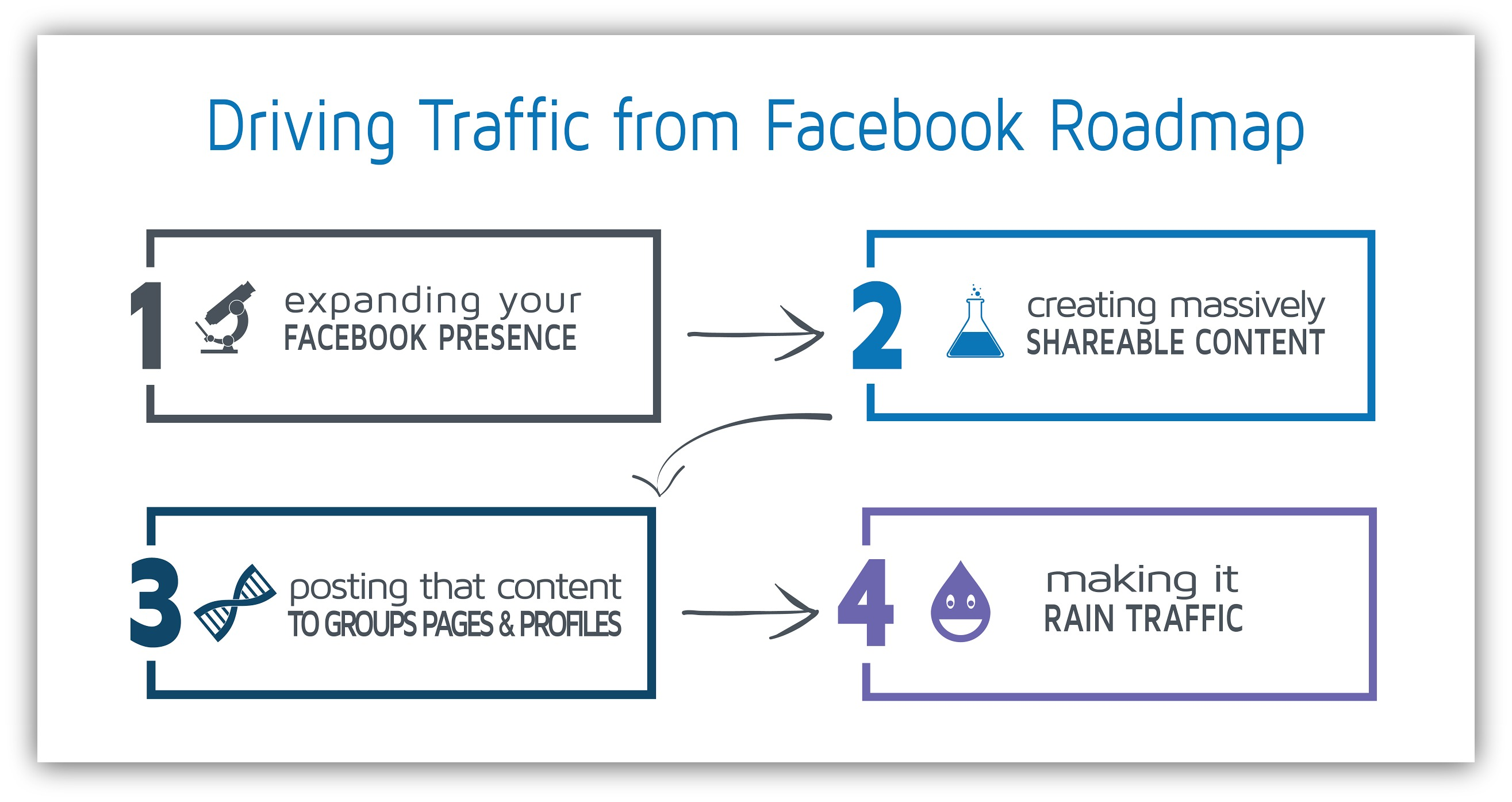 Drive Massive Traffic From Facebook (For Free): A Sumo-Sized Guide