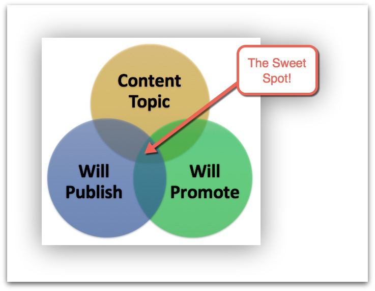 create successful content