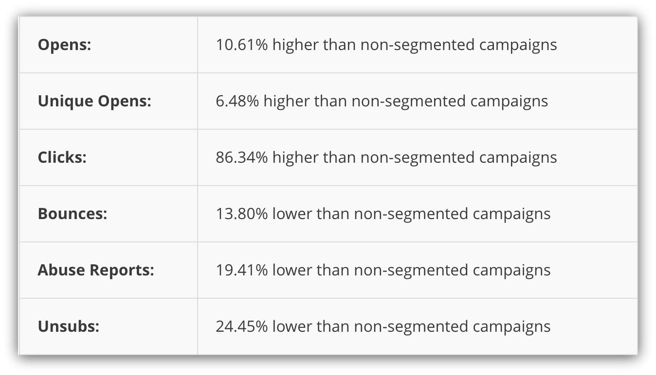 segment-list-emails