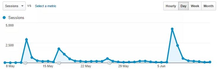 traffic spikes reddit